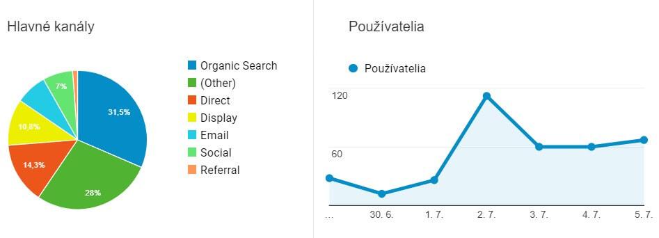google-analytics-statistika
